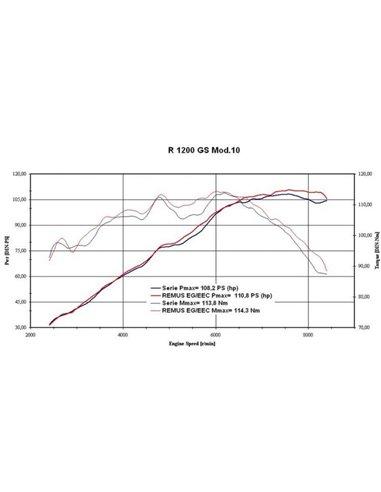 Remus Hexacone para BMW R1200GS y Adv